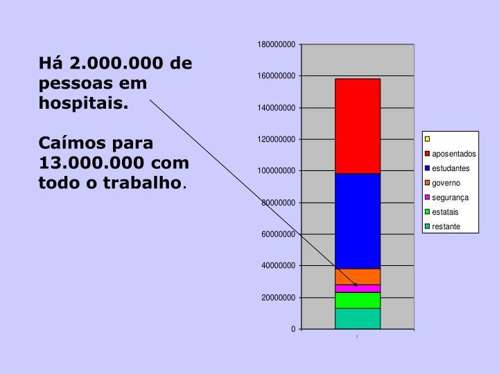 Há 2.000.000 de  pessoas em hospitais.