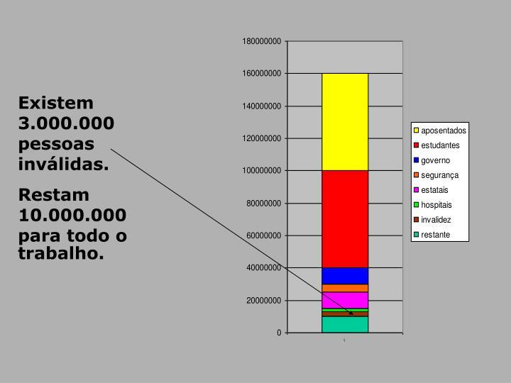 Existem  3.000.000 pessoas inválidas.