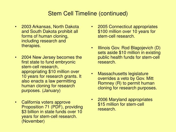 2003 Arkansas, North Dakota and South Dakota prohibit all forms of human cloning, including research and therapies.