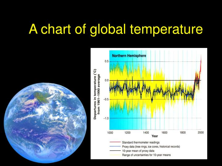 A chart of global temperature