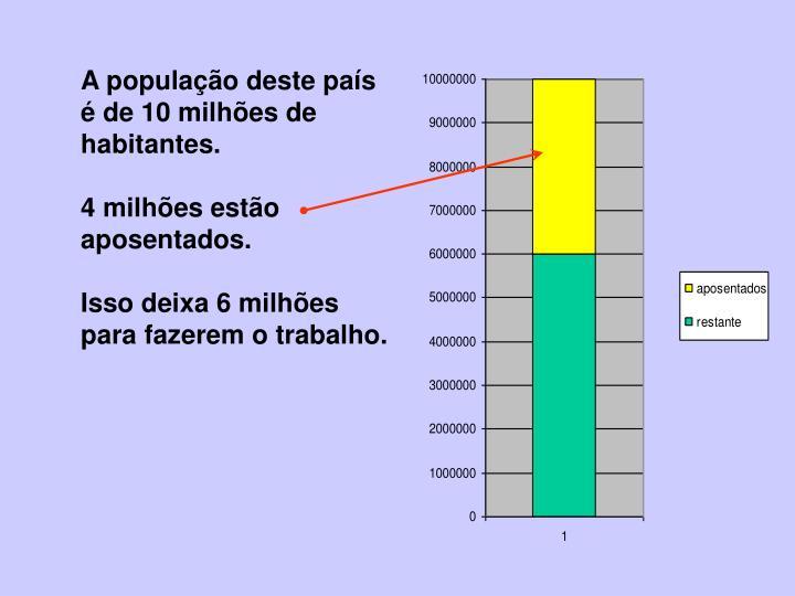 A população deste país é de 10 milhões de habitantes.