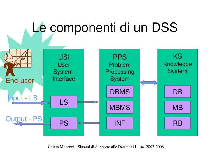 Le componenti di un DSS