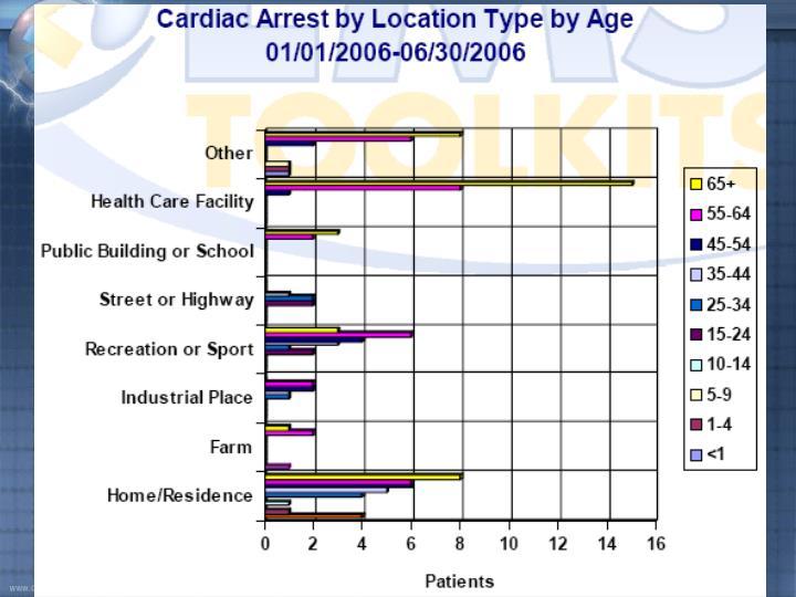 Arrest Location Type