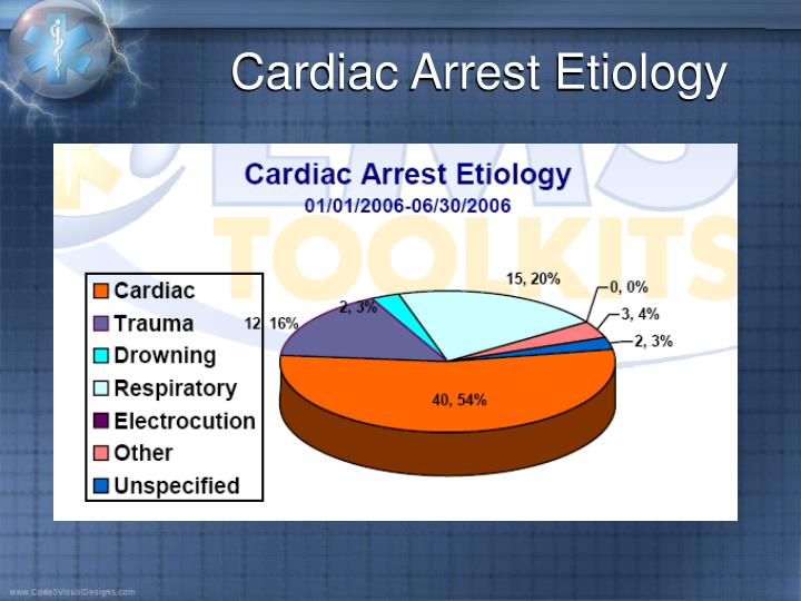 Cardiac Arrest Etiology