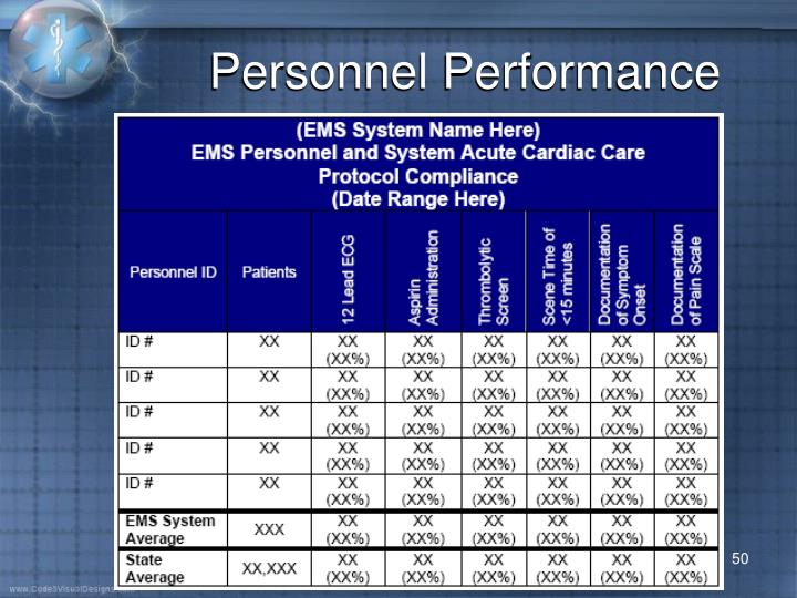Personnel Performance
