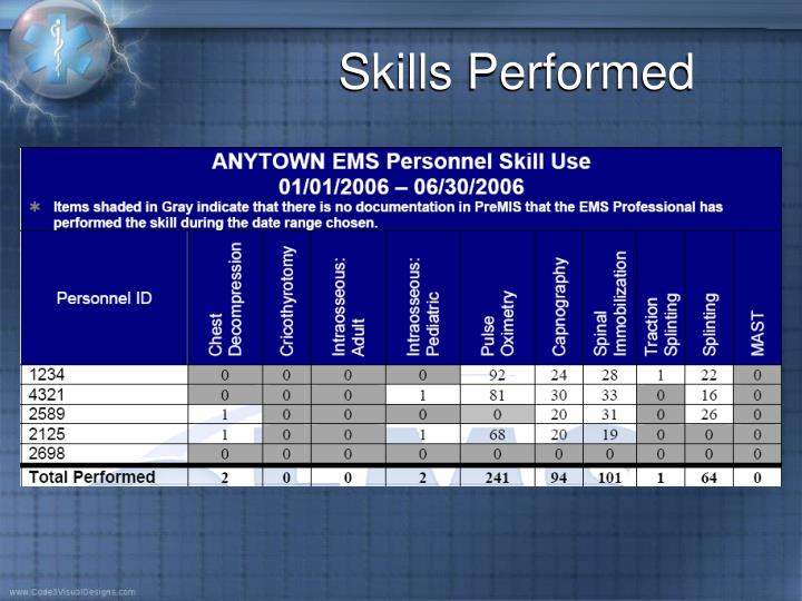Skills Performed