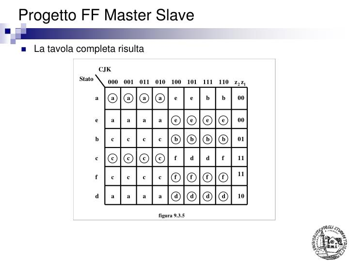 Progetto FF Master Slave