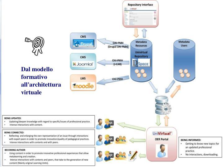Dal modello formativo all'architettura virtuale