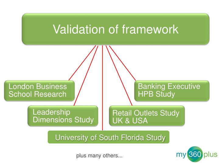 Validation of framework