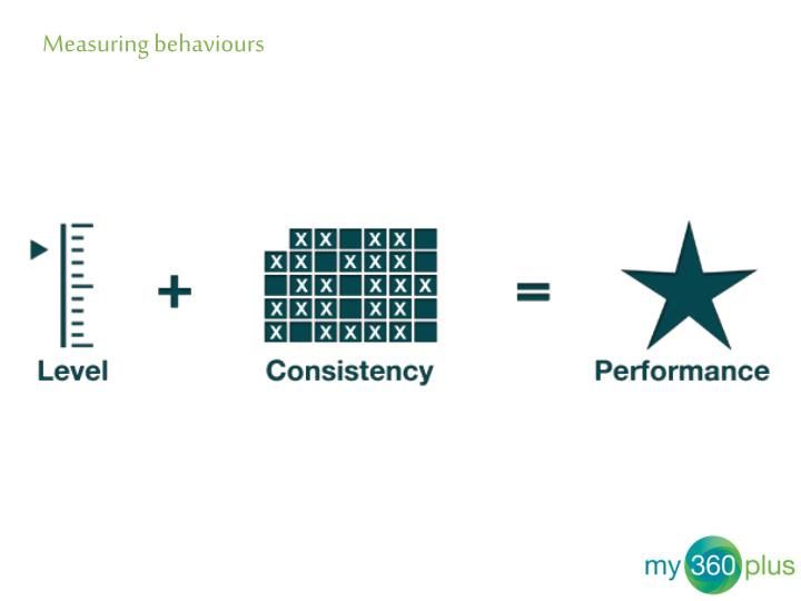 Measuring behaviours