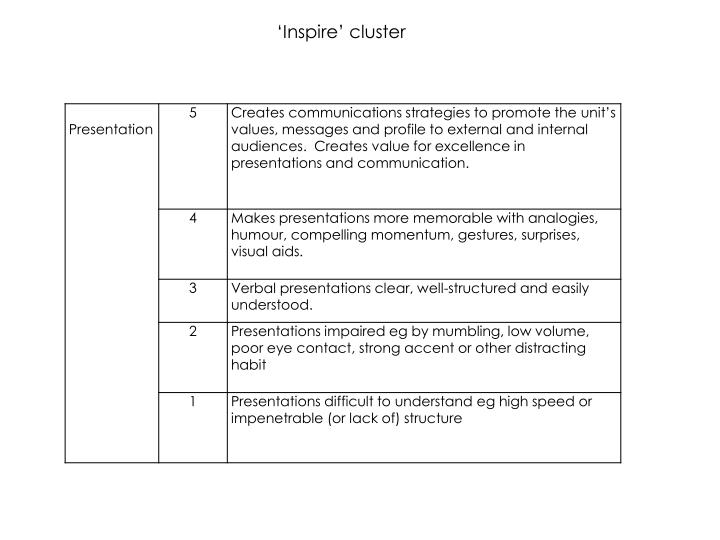 'Inspire' cluster