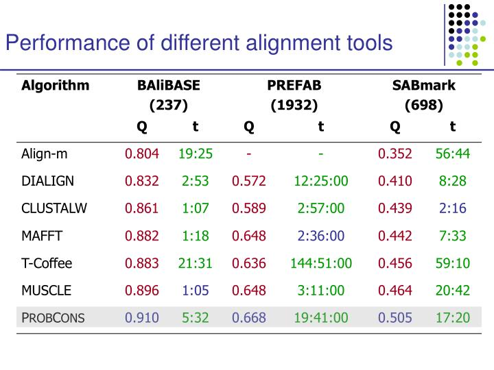 Performance of different alignment tools