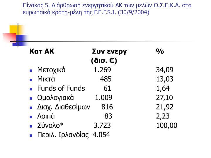 Πίνακας 5. Διάρθρωση ενεργητικού ΑΚ των μελών Ο.Σ.Ε.Κ.Α. στα ευρωπαϊκά κράτη-μέλη της