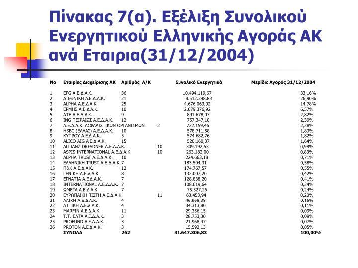 Πίνακας 7(α). Εξέλιξη Συνολικού Ενεργητικού Ελληνικής Αγοράς ΑΚ ανά Εταιρια(31/12/2004)