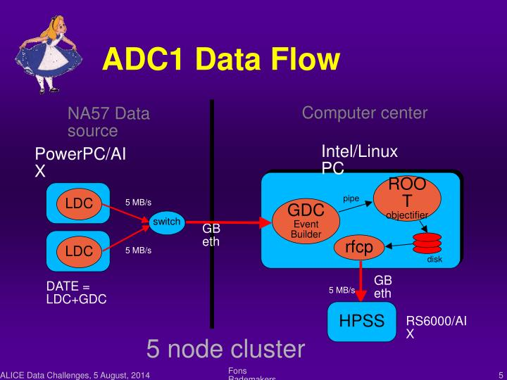 ADC1 Data Flow