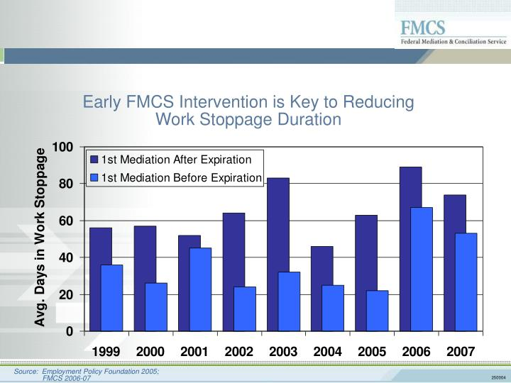 Early FMCS Intervention is Key to Reducing