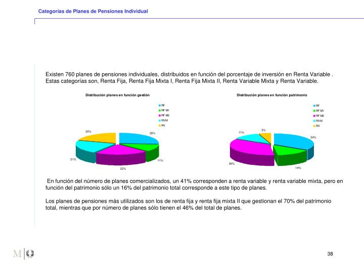 Categorías de Planes de Pensiones Individual