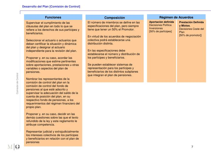 Desarrollo del Plan [Comisión de Control]