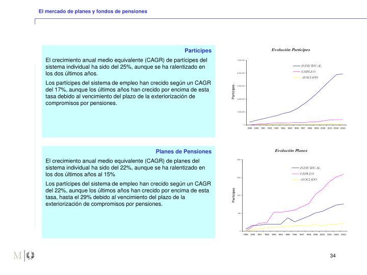 El mercado de planes y fondos de pensiones