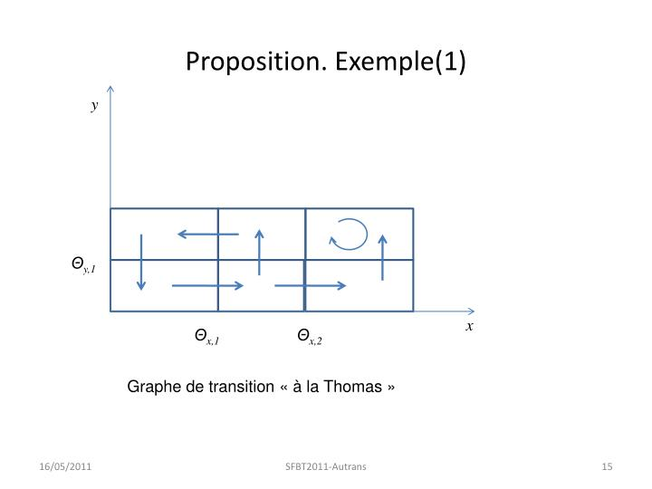 Proposition. Exemple(1)