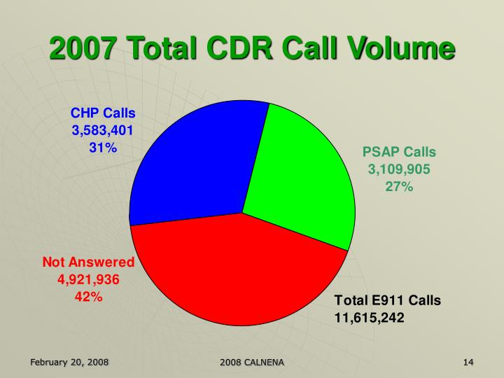 2007 Total CDR Call Volume