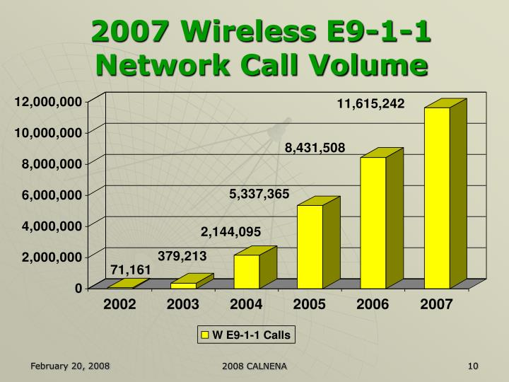 2007 Wireless E9-1-1 Network Call Volume