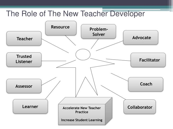 The Role of The New Teacher Developer