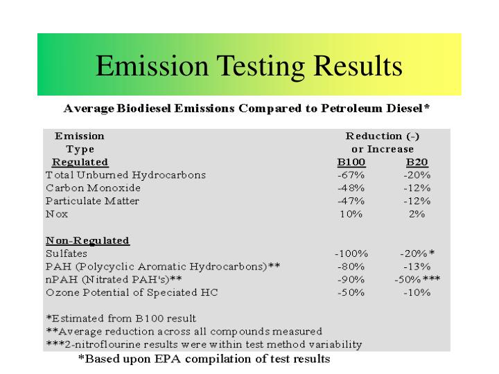 Emission Testing Results