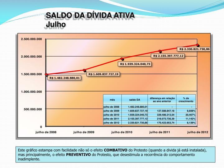 SALDO DA DÍVIDA ATIVA