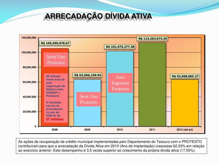 ARRECADAÇÃO DÍVIDA ATIVA