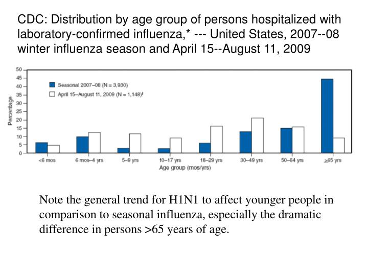 CDC: Distribution by age group of persons hospitalized with laboratory-confirmed influenza,* --- United States, 2007--08 winter influenza season and April 15--August 11, 2009