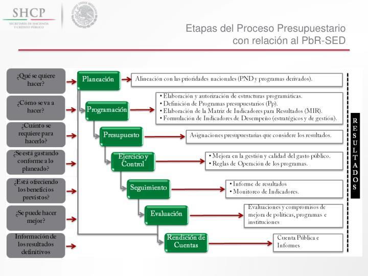 Etapas del Proceso Presupuestario