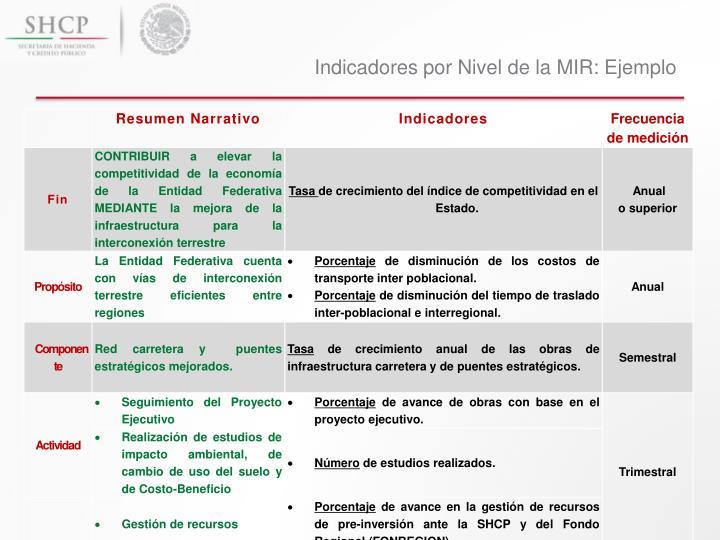 Indicadores por Nivel de la MIR: Ejemplo