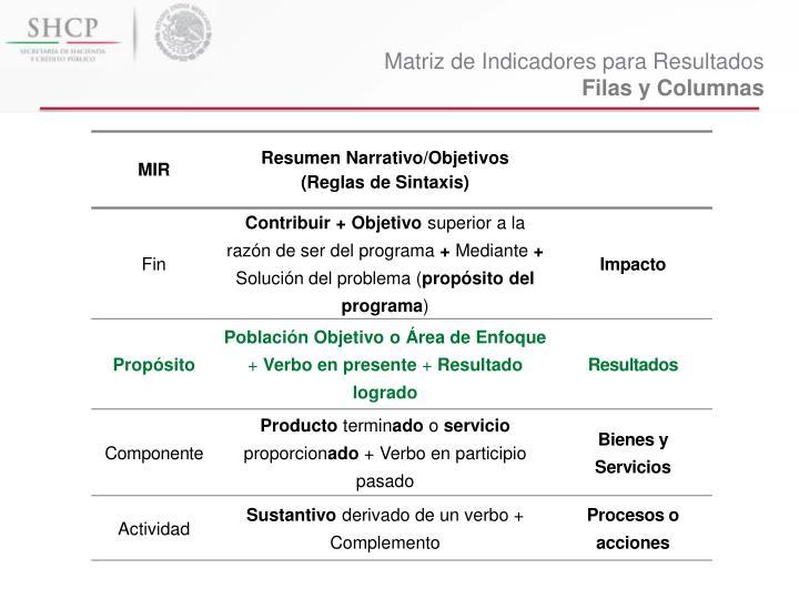 Matriz de Indicadores para Resultados