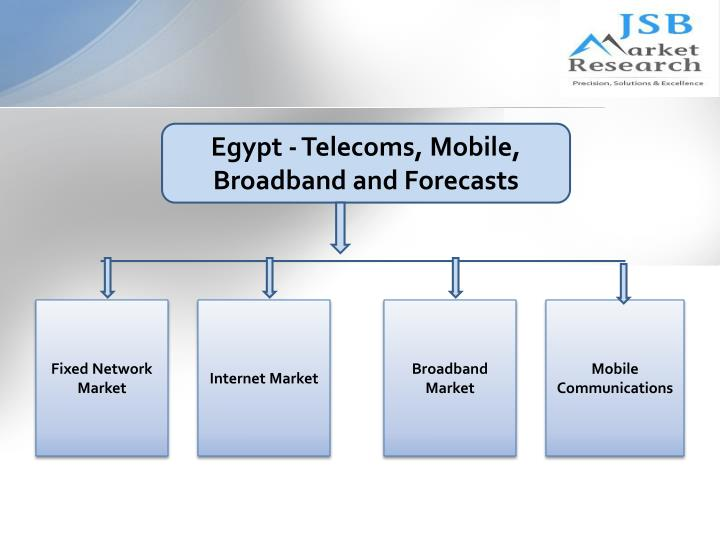 Egypt - Telecoms, Mobile, Broadband and Forecasts