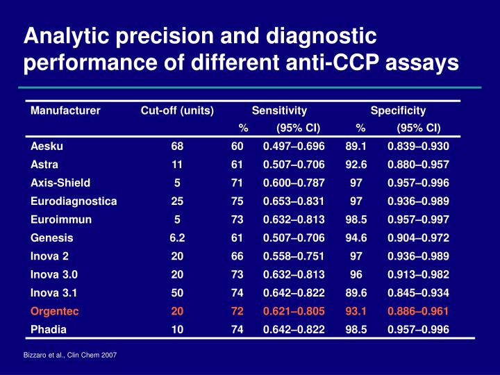 Analytic precision and diagnostic performance of different anti-CCP assays