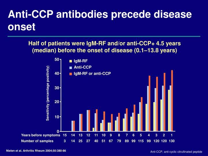 Anti-CCP antibodies precede disease onset