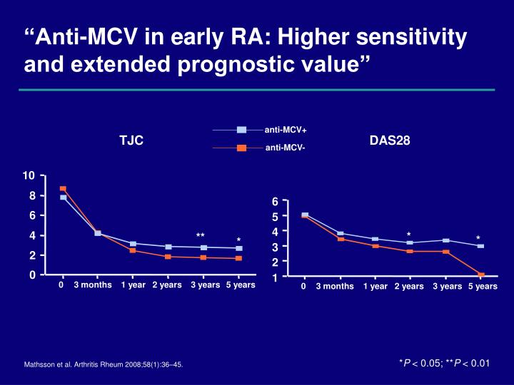 """""""Anti-MCV in early RA: Higher sensitivity and extended prognostic value"""""""