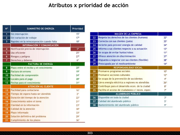 Atributos x prioridad de acción