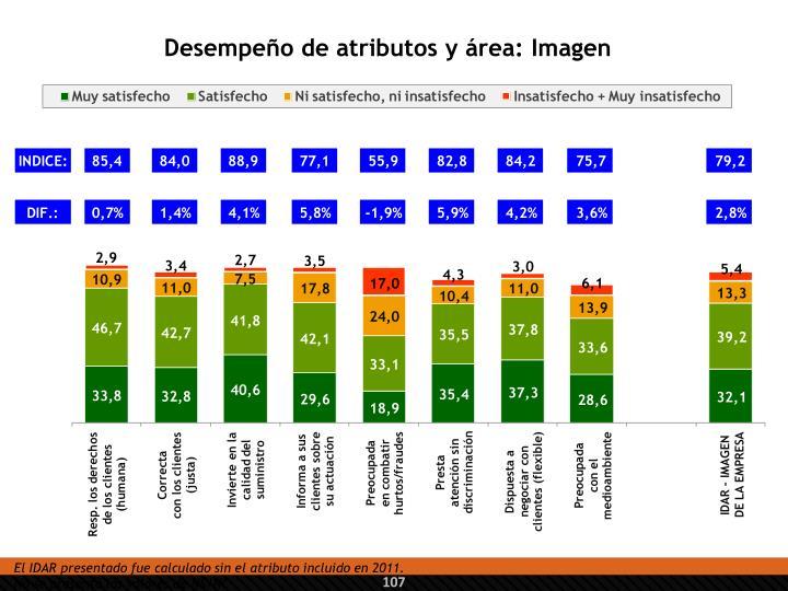 Desempeño de atributos y área: Imagen