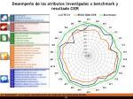desempe o de los atributos investigados x benchmark y resultado cier