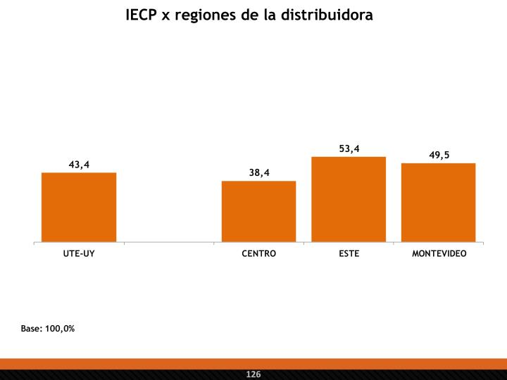IECP x regiones de la distribuidora