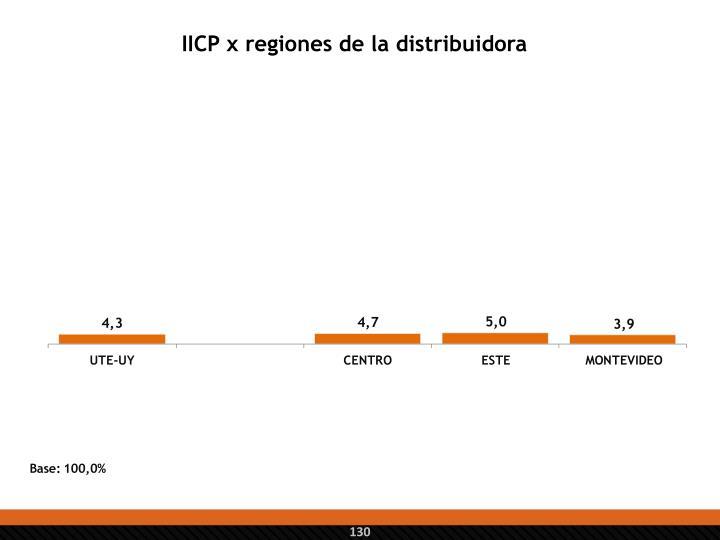 IICP x regiones de la distribuidora