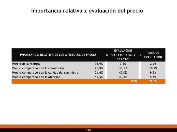Importancia relativa x evaluación del precio