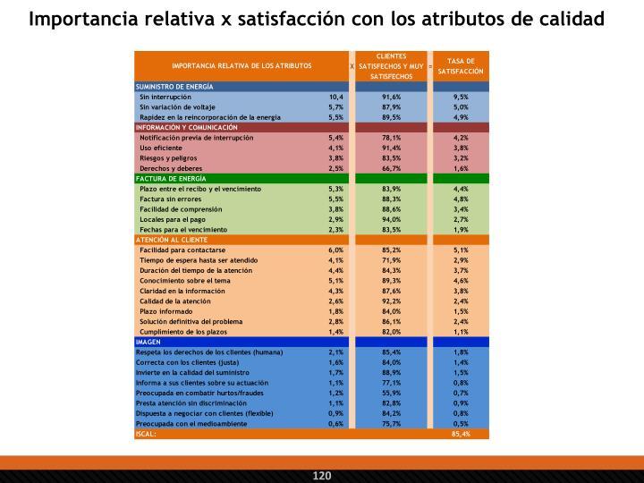 Importancia relativa x satisfacción con los atributos de calidad