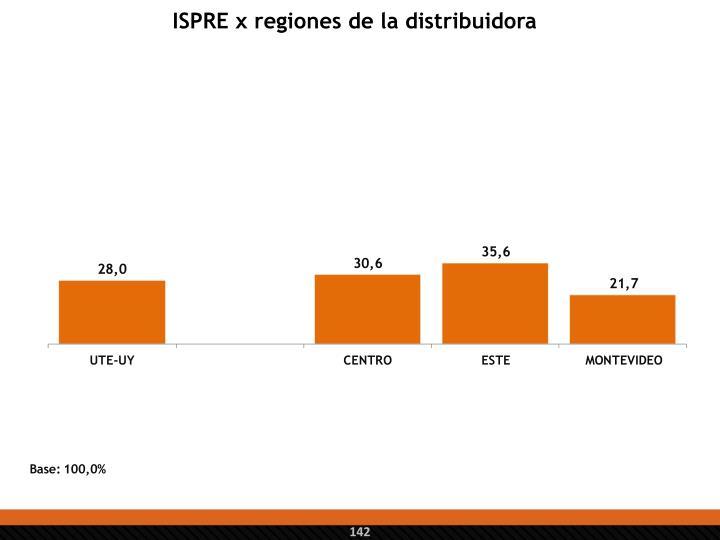 ISPRE x regiones de la distribuidora