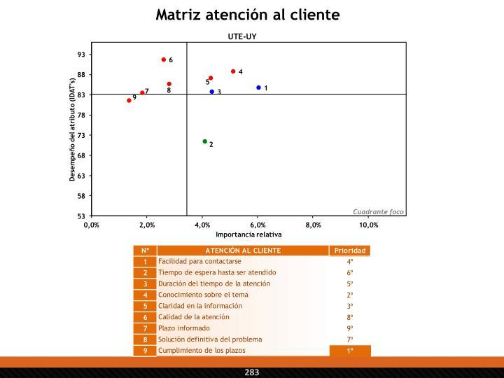 Matriz atención al cliente