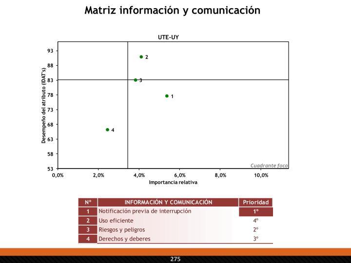 Matriz información y comunicación