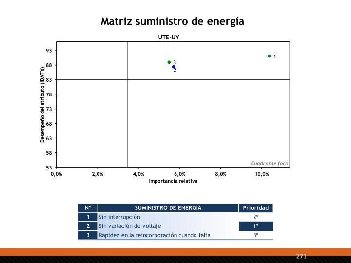 Matriz suministro de energía
