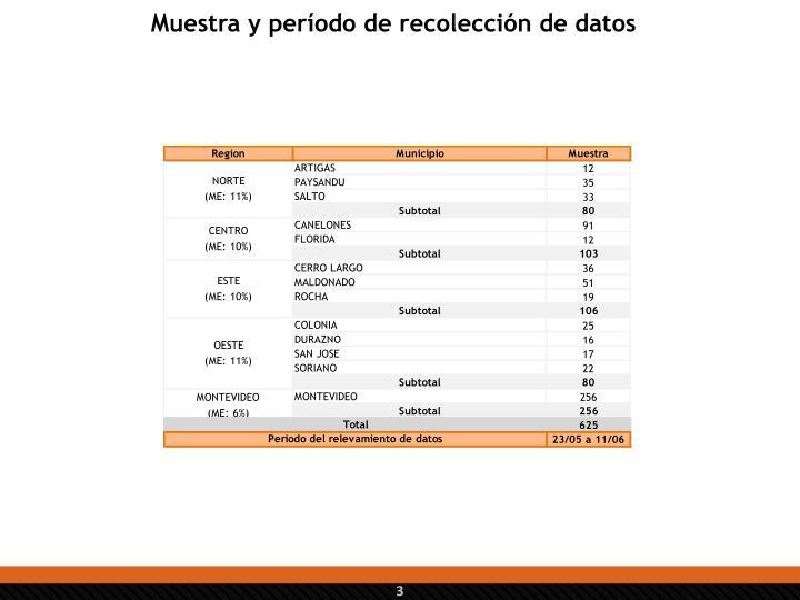 Muestra y período de recolección de datos